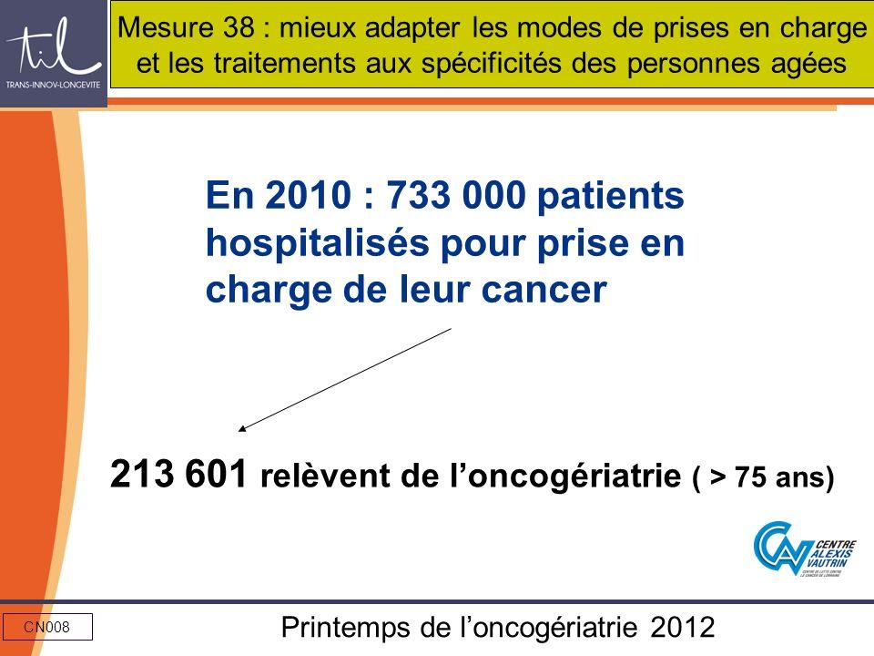 CN008 Printemps de loncogériatrie 2012 En 2010 : 733 000 patients hospitalisés pour prise en charge de leur cancer 213 601 relèvent de loncogériatrie
