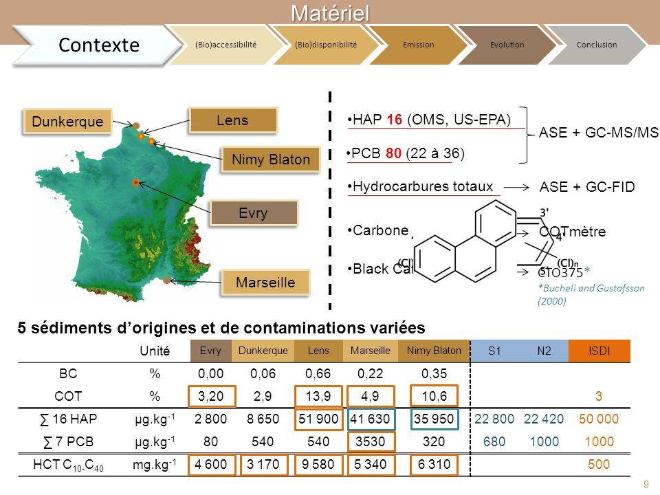 Dunkerque Marseille Lens Nimy Blaton Evry HAP 16 (OMS, US-EPA) PCB 80 (22 à 36) ASE + GC-MS/MS Carbone Organique Hydrocarbures totaux Black Carbon ASE