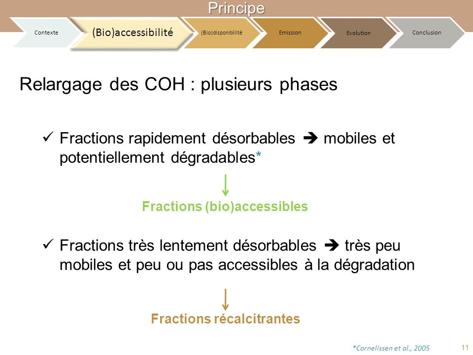 Relargage des COH : plusieurs phases *Cornelissen et al., 2005 Fractions (bio)accessibles Fractions très lentement désorbables très peu mobiles et peu