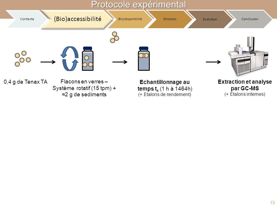 Echantillonnage au temps t x (1 h à 1464h) (+ Etalons de rendement) Flacons en verres – Système rotatif (15 tpm) + 2 g de sediments 0,4 g de Tenax TA