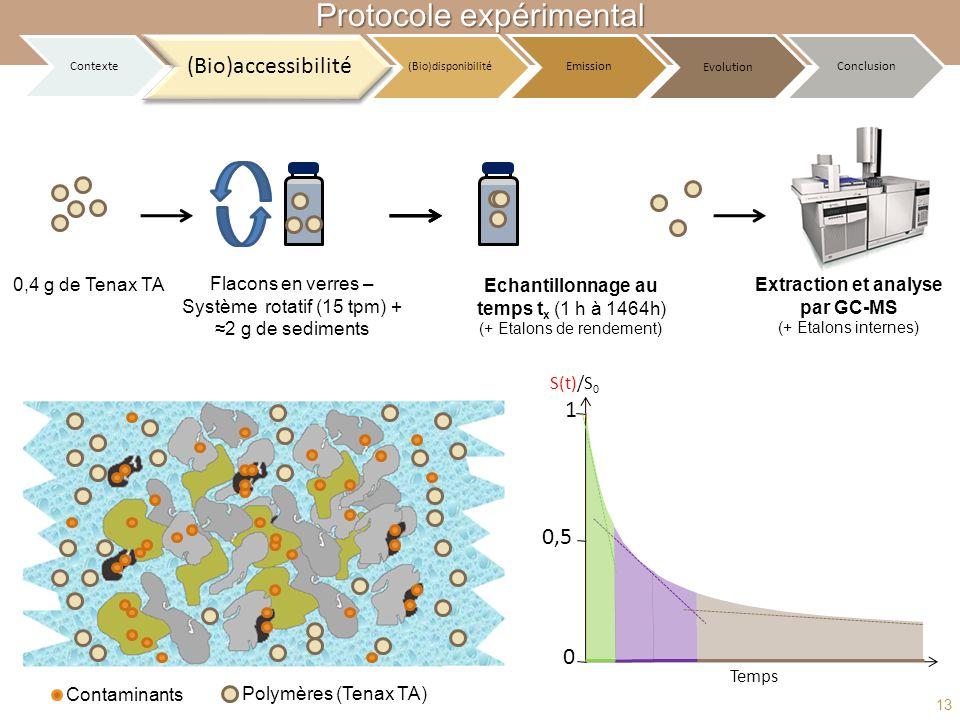 Contaminants Polymères (Tenax TA) S(t)/S 0 0 0,5 1 Temps Echantillonnage au temps t x (1 h à 1464h) (+ Etalons de rendement) Flacons en verres – Systè