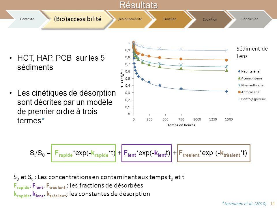 Sédiment de Lens Les cinétiques de désorption sont décrites par un modèle de premier ordre à trois termes* S t /S 0 = F rapide *exp(-k rapide *t) + F