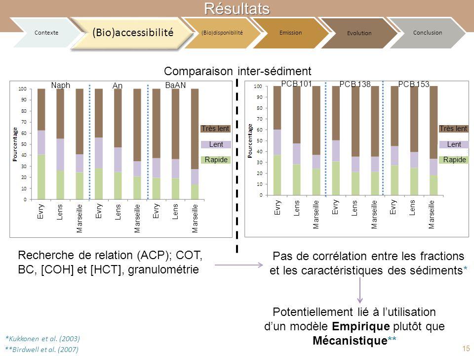 Comparaison inter-sédiment Recherche de relation (ACP); COT, BC, [COH] et [HCT], granulométrie Pas de corrélation entre les fractions et les caractéri