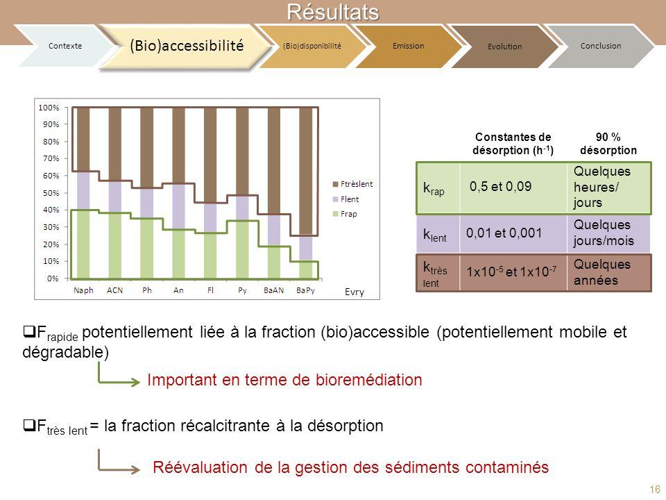 F rapide potentiellement liée à la fraction (bio)accessible (potentiellement mobile et dégradable) F très lent = la fraction récalcitrante à la désorp