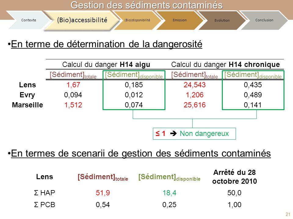 Calcul du danger H14 aiguCalcul du danger H14 chronique [Sédiment] totale [Sédiment] disponible [Sédiment] totale [Sédiment] disponible Lens[Sédiment]