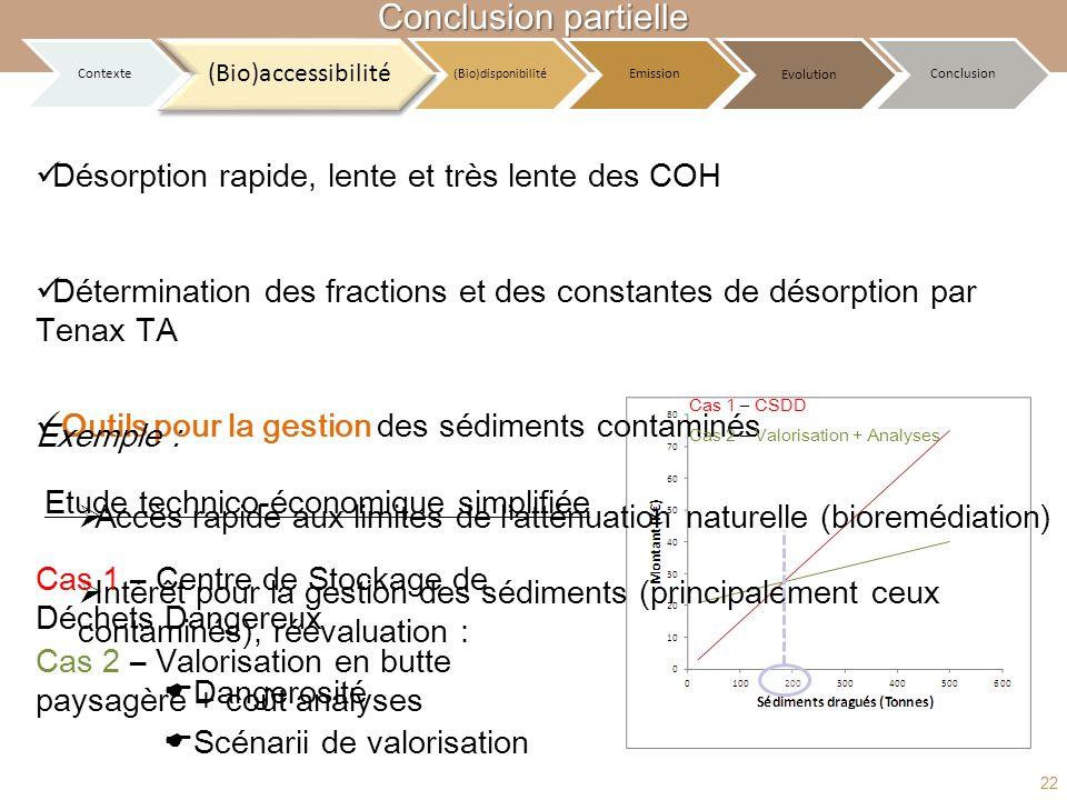 Désorption rapide, lente et très lente des COH Détermination des fractions et des constantes de désorption par Tenax TA Intérêt pour la gestion des sé