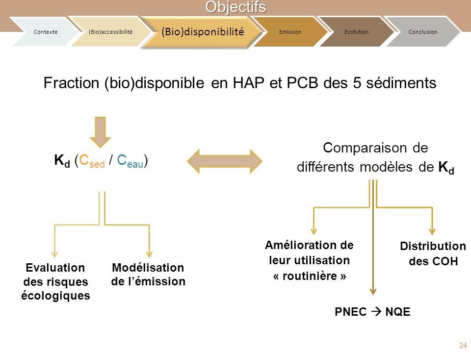Fraction (bio)disponible en HAP et PCB des 5 sédiments Comparaison de différents modèles de K d Contexte (Bio)accessibilité (Bio)disponibilité Emissio