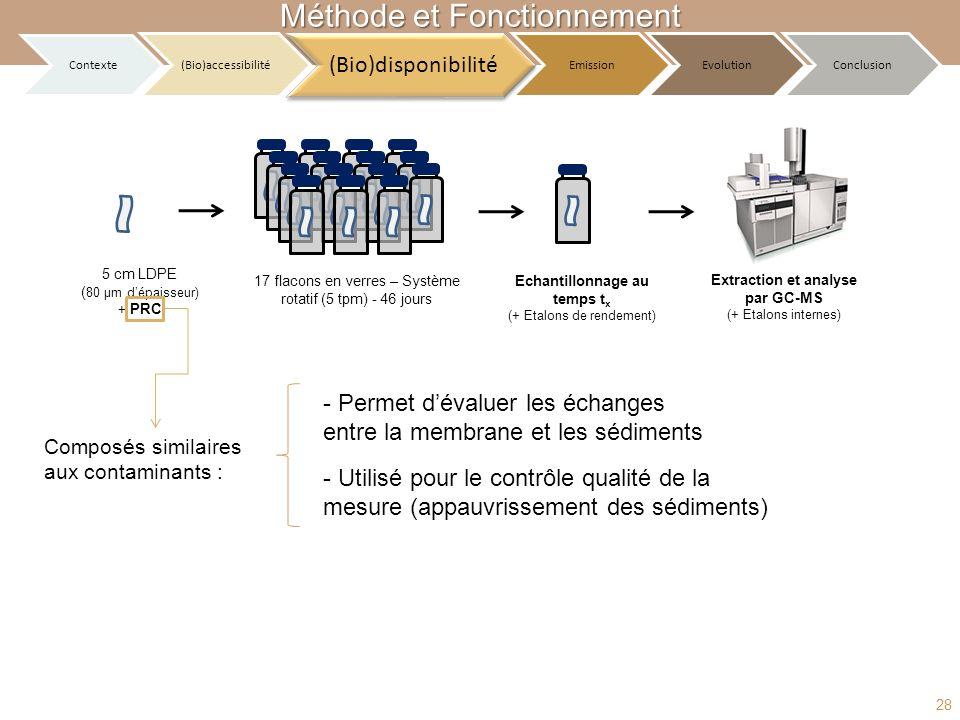 Méthode et Fonctionnement Echantillonnage au temps t x (+ Etalons de rendement) 17 flacons en verres – Système rotatif (5 tpm) - 46 jours 5 cm LDPE (
