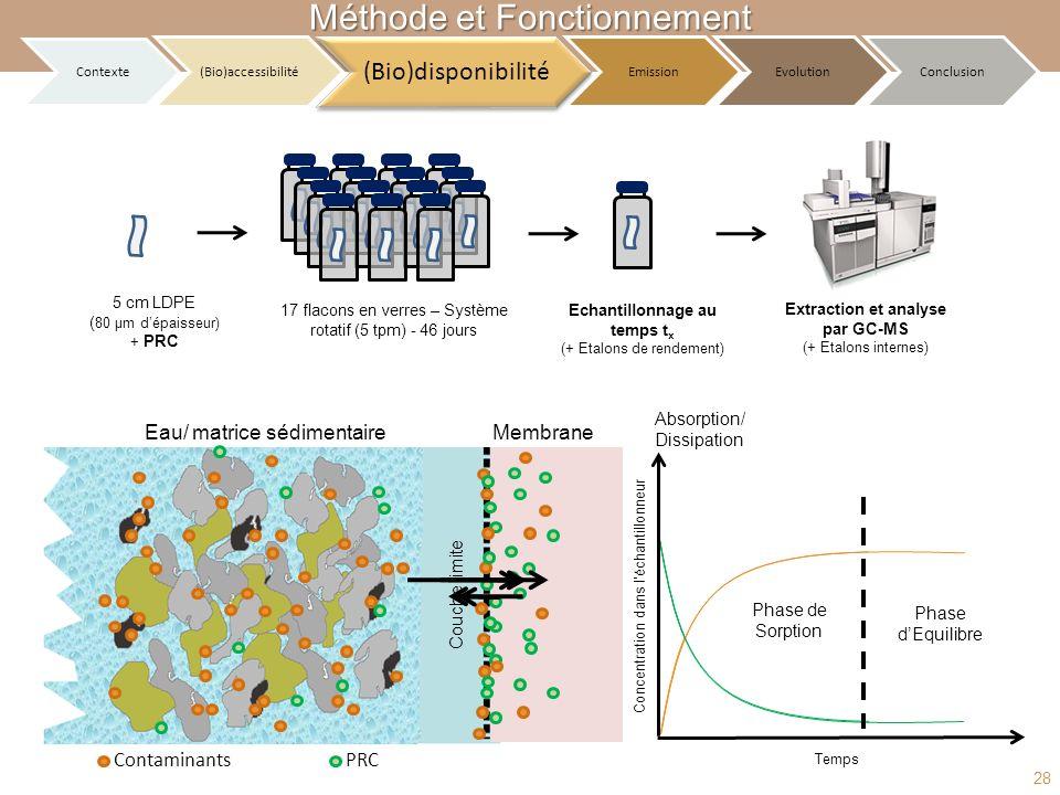 Absorption/ Dissipation Phase de Sorption Eau/ matrice sédimentaire Couche limite Membrane ContaminantsPRC Phase dEquilibre Echantillonnage au temps t