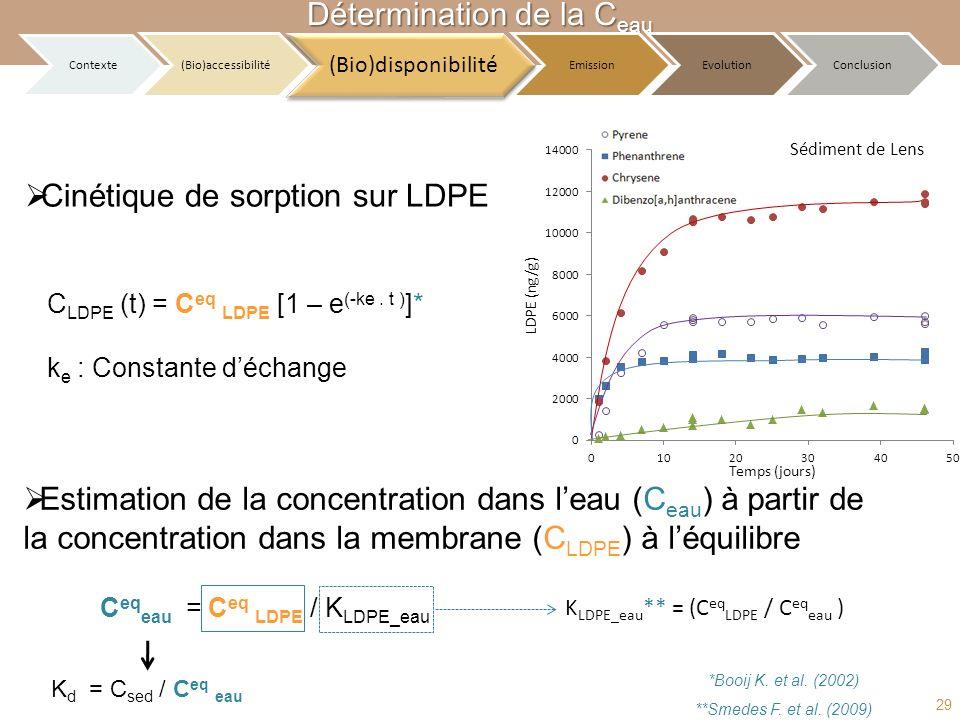 Estimation de la concentration dans leau (C eau ) à partir de la concentration dans la membrane (C LDPE ) à léquilibre C eq eau = C eq LDPE / K LDPE_e