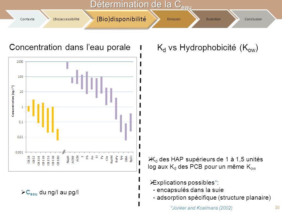 K d vs Hydrophobicité (K ow ) Concentration dans leau porale C eau du ng/l au pg/l K d des HAP supérieurs de 1 à 1,5 unités log aux K d des PCB pour u