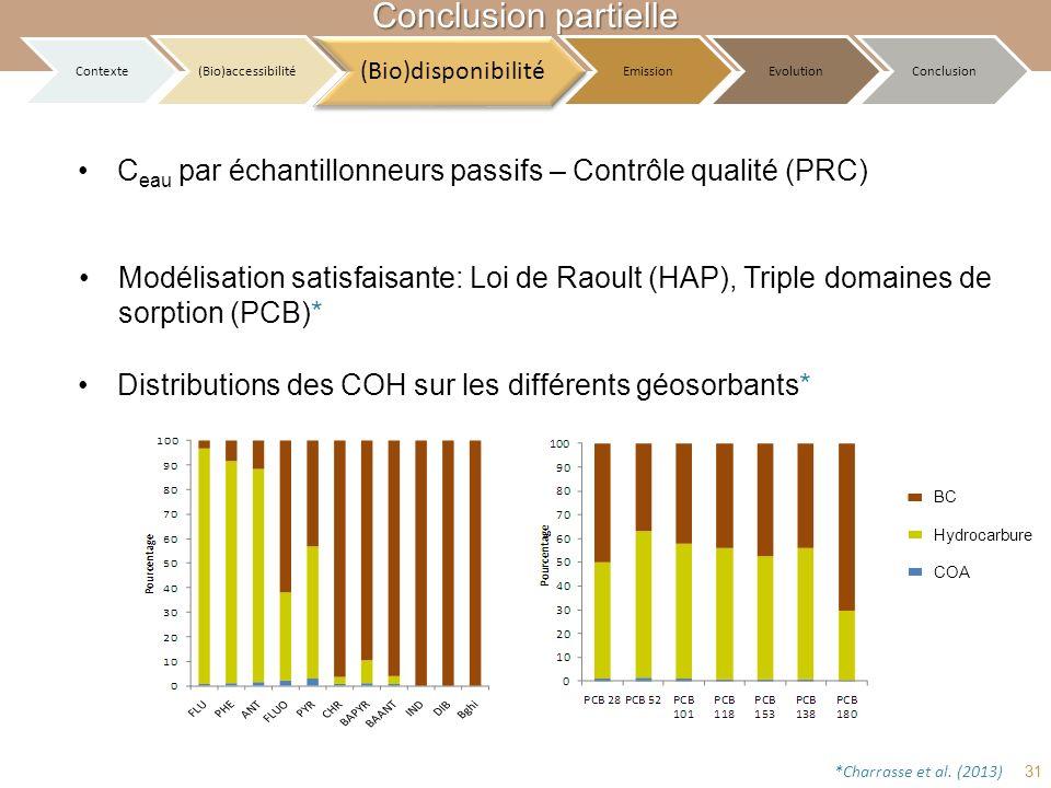 C eau par échantillonneurs passifs – Contrôle qualité (PRC) Distributions des COH sur les différents géosorbants* Conclusion partielle BC Hydrocarbure