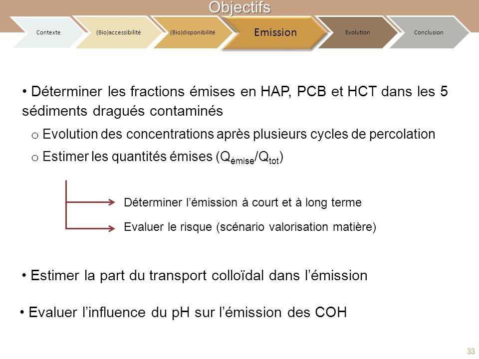 Contexte (Bio)accessibilité(Bio)disponibilité Emission EvolutionConclusionObjectifs o Evolution des concentrations après plusieurs cycles de percolati