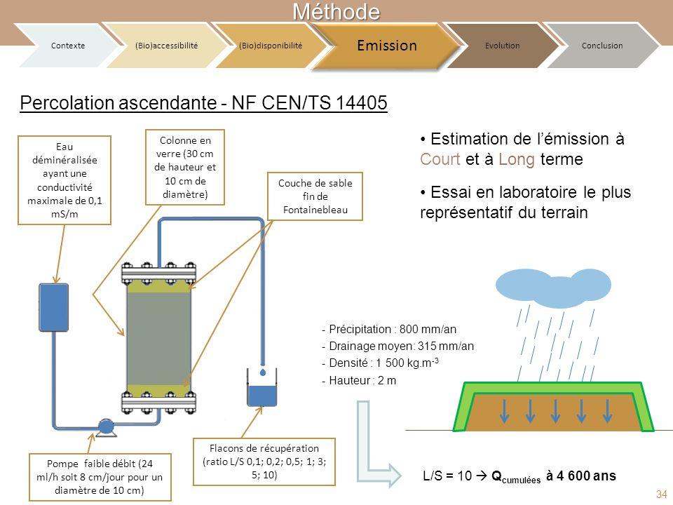 Flacons de récupération (ratio L/S 0,1; 0,2; 0,5; 1; 3; 5; 10) Pompe faible débit (24 ml/h soit 8 cm/jour pour un diamètre de 10 cm) Eau déminéralisée