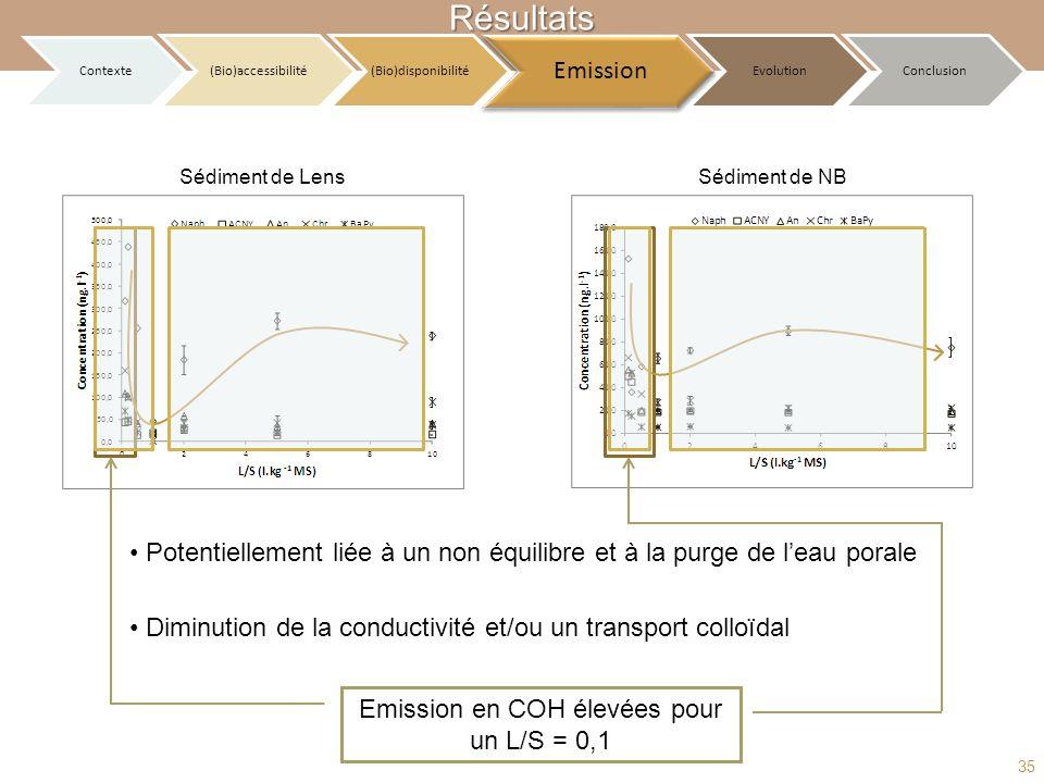 Emission en COH élevées pour un L/S = 0,1 Résultats Potentiellement liée à un non équilibre et à la purge de leau porale Diminution de la conductivité