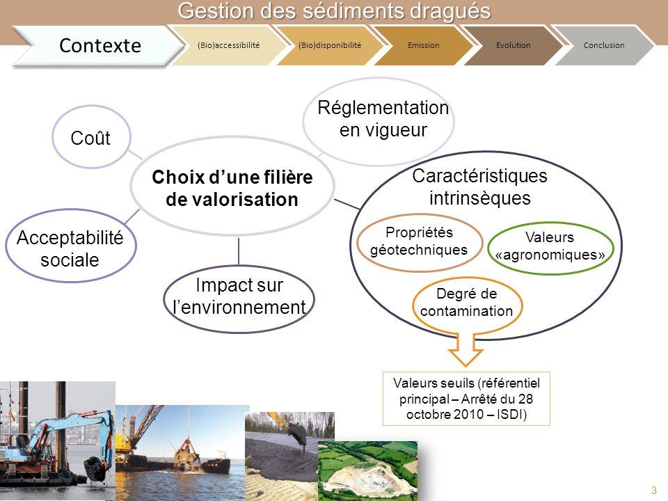 Choix dune filière de valorisation Coût Réglementation en vigueur Degré de contamination Caractéristiques intrinsèques Propriétés géotechniques Valeur