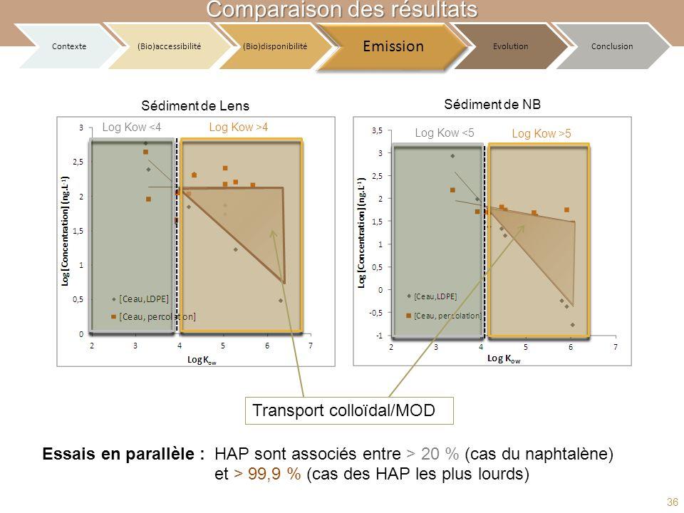 Log Kow <4Log Kow >4 Log Kow <5 Log Kow >5 Transport colloïdal/MOD Essais en parallèle :HAP sont associés entre > 20 % (cas du naphtalène) et > 99,9 %
