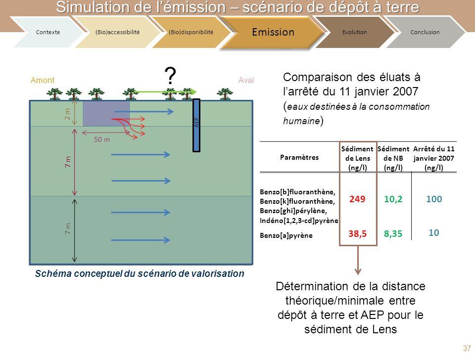 Schéma conceptuel du scénario de valorisation Détermination de la distance théorique/minimale entre dépôt à terre et AEP pour le sédiment de Lens Comp