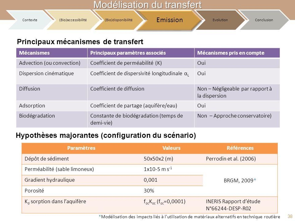 Principaux mécanismes de transfert Hypothèses majorantes (configuration du scénario) ParamètresValeursRéférences Dépôt de sédiment50x50x2 (m)Perrodin