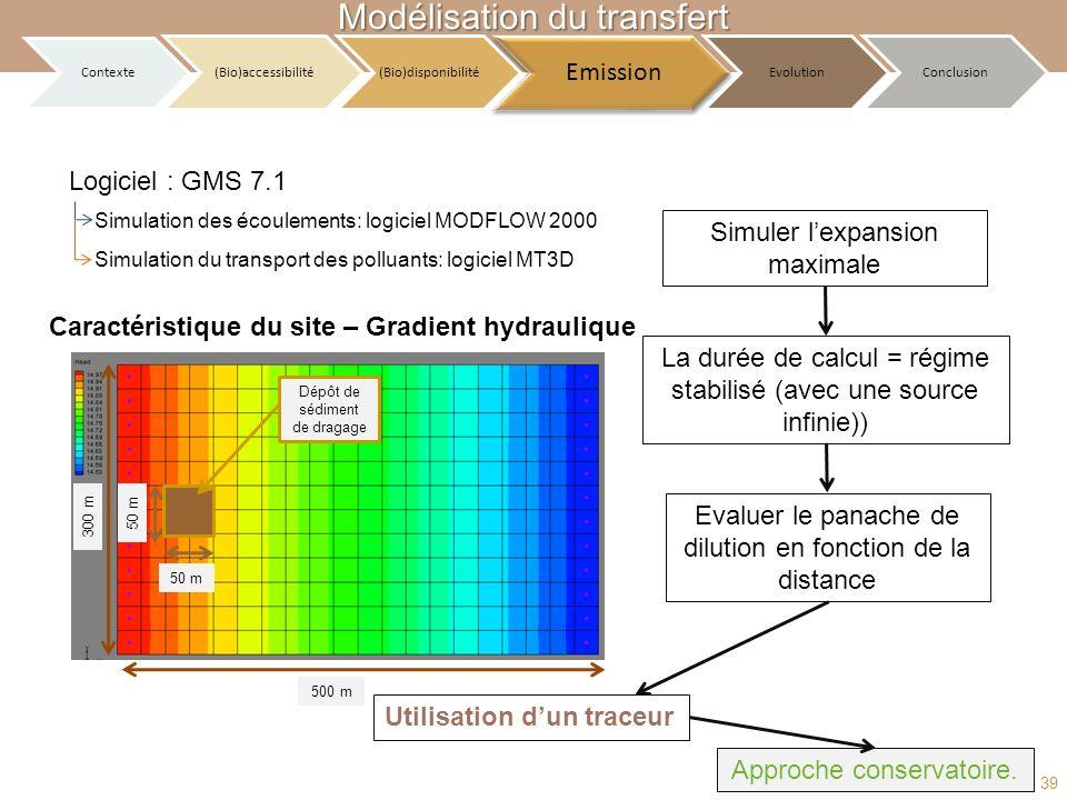 39 Caractéristique du site – Gradient hydraulique La durée de calcul = régime stabilisé (avec une source infinie)) 50 m 500 m 300 m Dépôt de sédiment