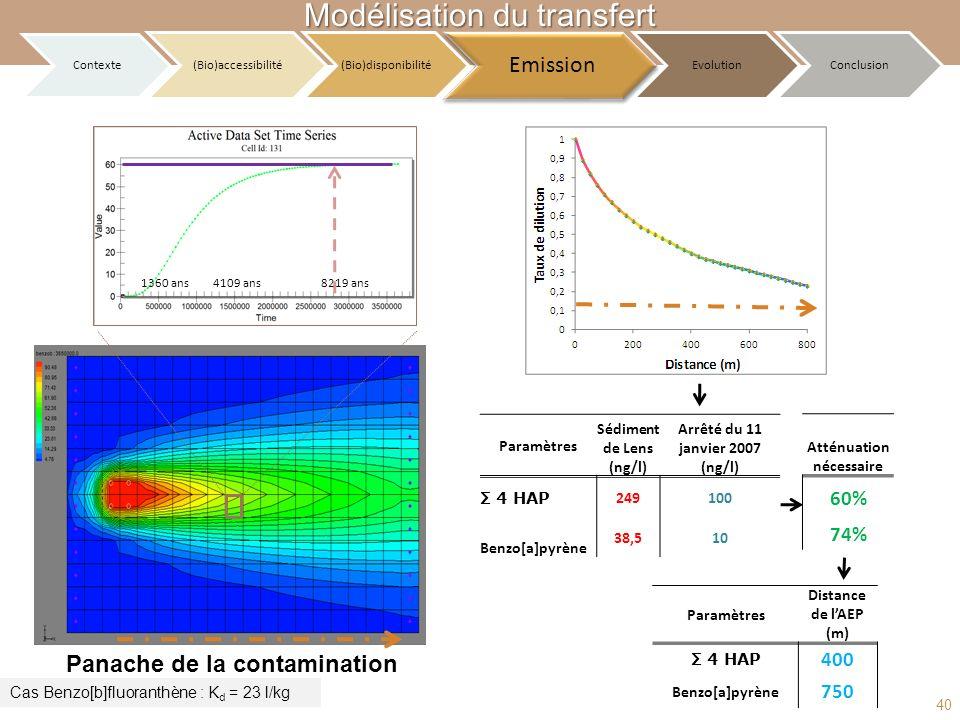Paramètres Sédiment de Lens (ng/l) Arrêté du 11 janvier 2007 (ng/l) Σ 4 HAP 249100 Benzo[a]pyrène 38,510 Atténuation nécessaire 60% 74% Paramètres Dis