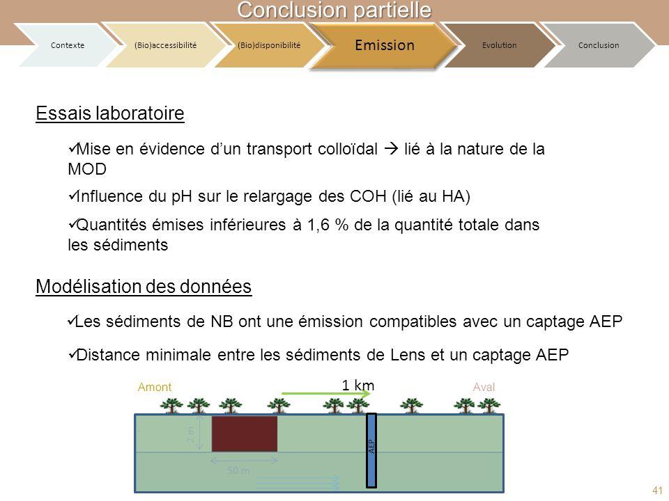 Essais laboratoire Modélisation des données Les sédiments de NB ont une émission compatibles avec un captage AEP Distance minimale entre les sédiments