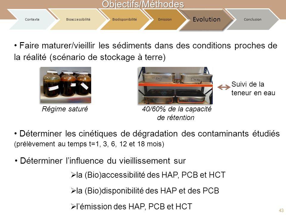 Objectifs/Méthodes Contexte BioaccessibilitéBiodisponibilitéEmission Evolution Conclusion Faire maturer/vieillir les sédiments dans des conditions pro