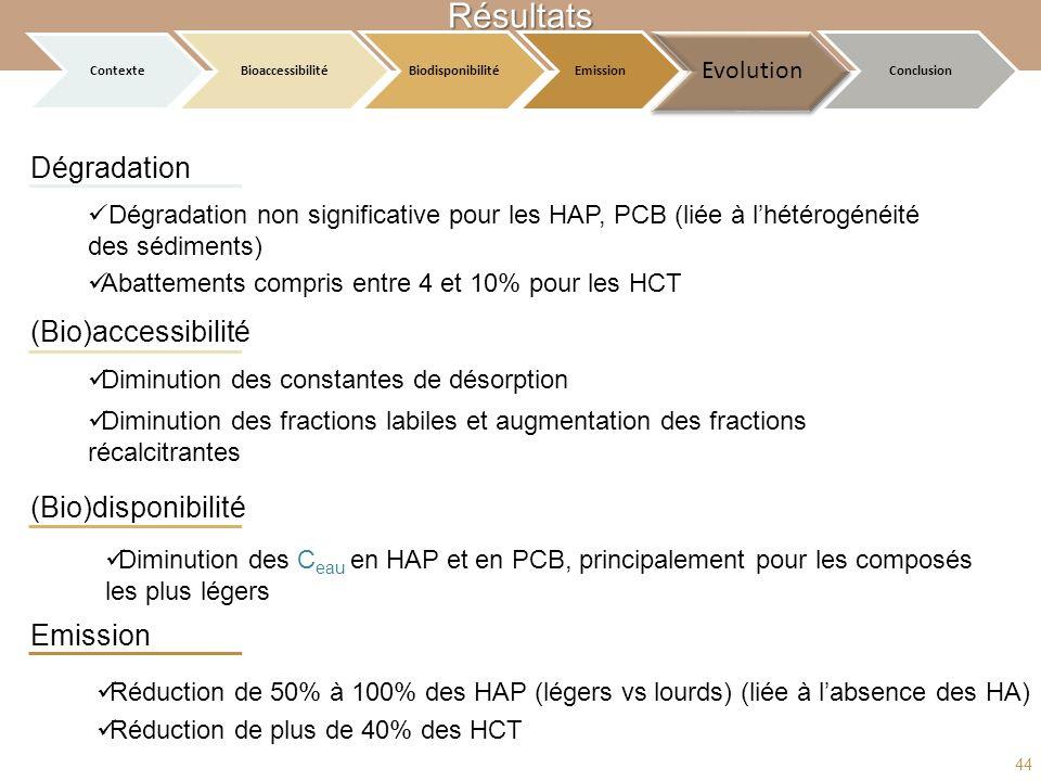 Résultats Dégradation (Bio)accessibilité (Bio)disponibilité Emission Dégradation non significative pour les HAP, PCB (liée à lhétérogénéité des sédime