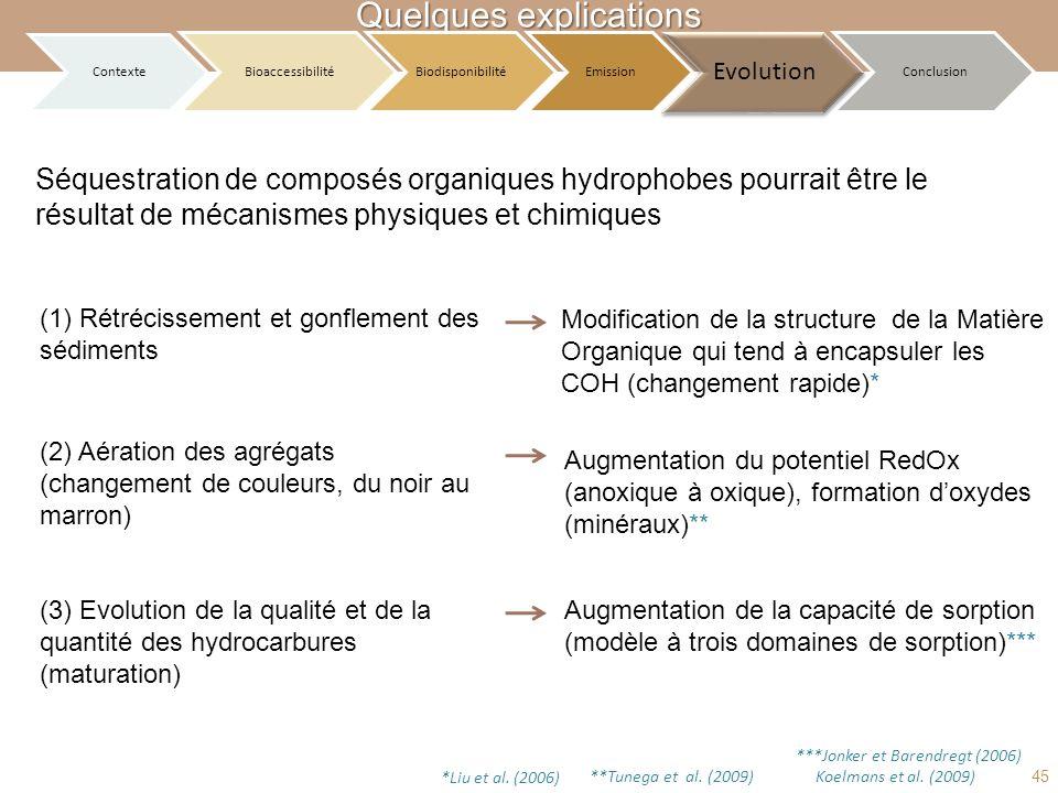 Quelques explications Séquestration de composés organiques hydrophobes pourrait être le résultat de mécanismes physiques et chimiques (1) Rétrécisseme