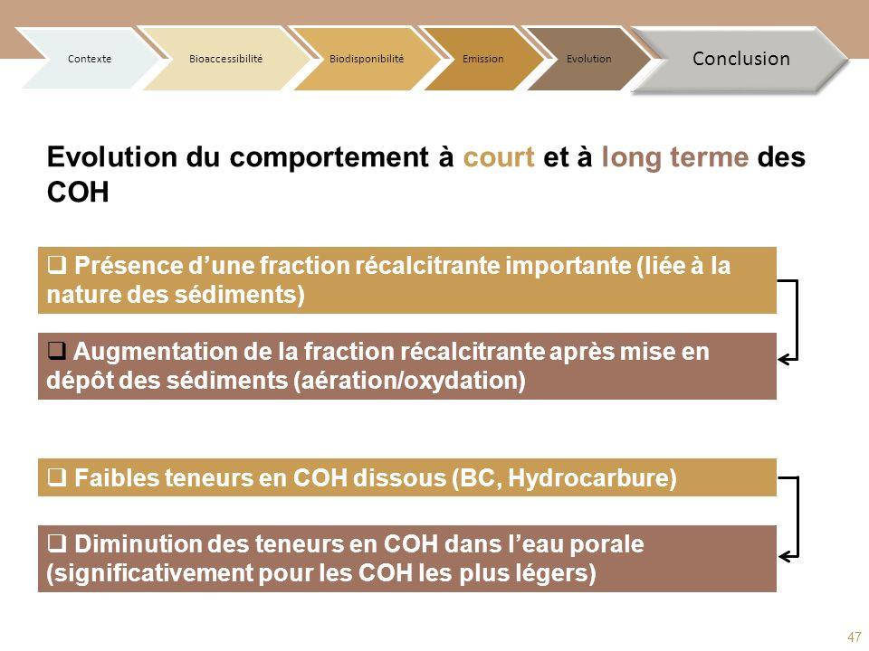 Contexte BioaccessibilitéBiodisponibilitéEmissionEvolution Conclusion Evolution du comportement à court et à long terme des COH Présence dune fraction