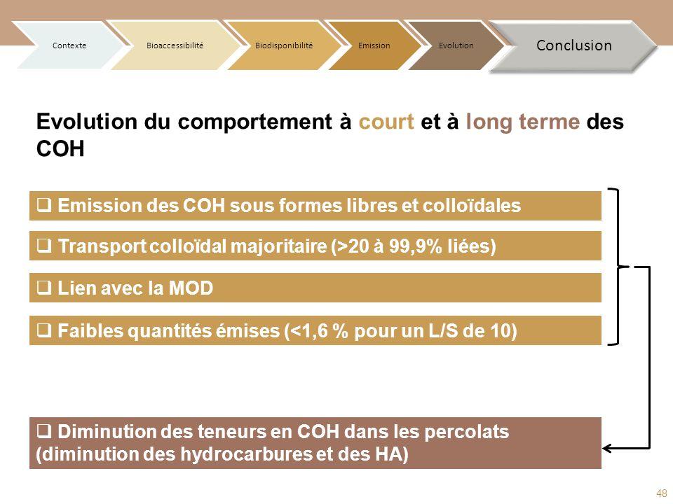 Emission des COH sous formes libres et colloïdales Diminution des teneurs en COH dans les percolats (diminution des hydrocarbures et des HA) Evolution