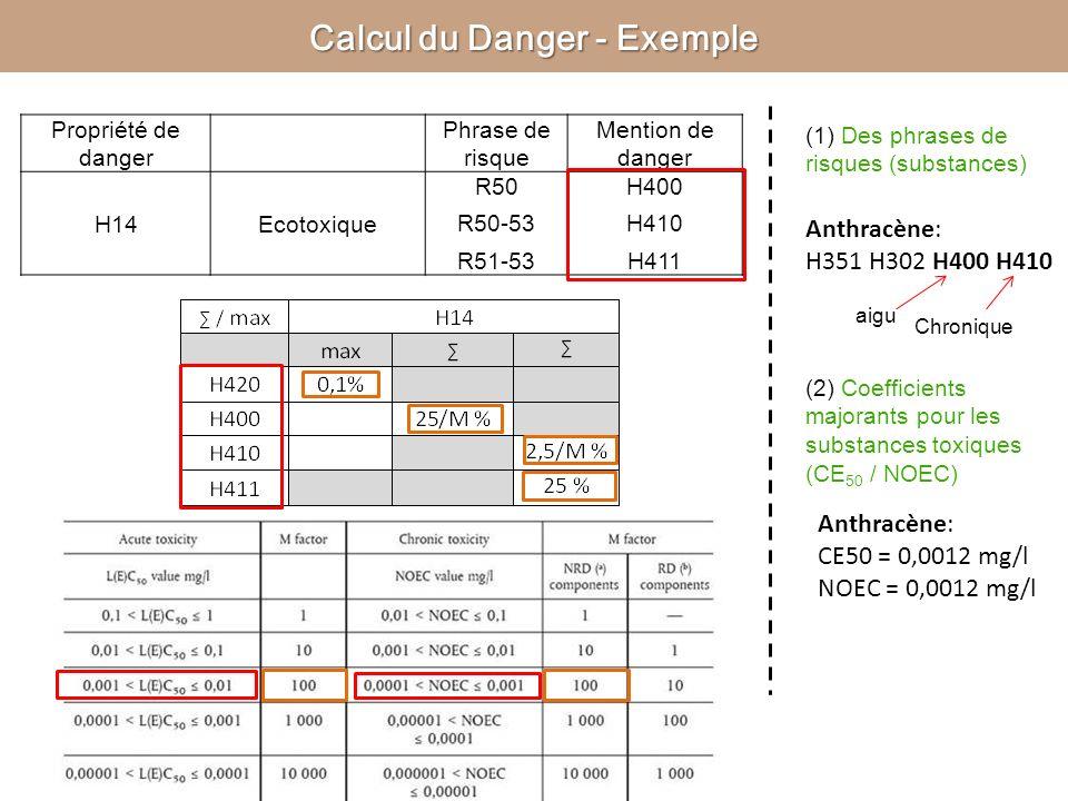 Propriété de danger Phrase de risque Mention de danger H14Ecotoxique R50 R50-53 R51-53 H400 H410 H411 Calcul du Danger - Exemple (1) Des phrases de ri