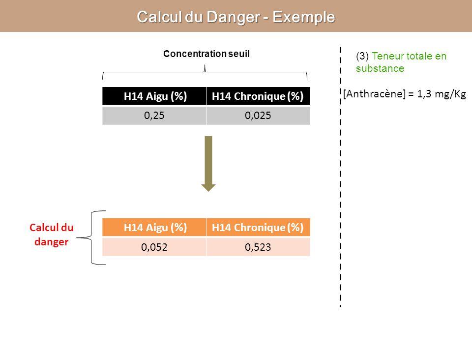 Calcul du Danger - Exemple (3) Teneur totale en substance Concentration seuil H14 Aigu (%)H14 Chronique (%) 0,250,025 Calcul du danger [Anthracène] =