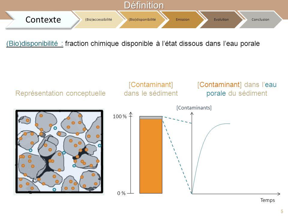 (Bio)disponibilité : 100 % 0 % [Contaminants] Temps Définition fraction chimique disponible à létat dissous dans leau porale [Contaminant] dans le séd