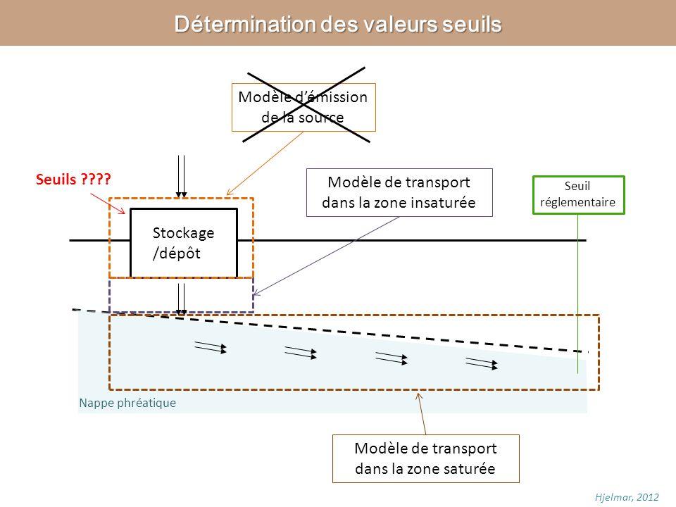 Hjelmar, 2012 Stockage /dépôt Seuil réglementaire Seuils ???? Modèle de transport dans la zone saturée Modèle de transport dans la zone insaturée Modè