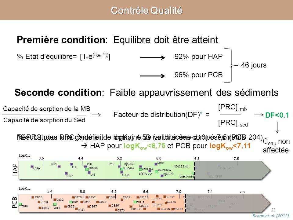 ANTd10FLUOd10 CHRYd12 Di[ah]ANTd14 3.6 4.4 5.26.0 6.8 7.6 LogK ow 5.4 5.8 6.26.6 7.4 7.8 LogK ow 7.0 CB10 CB14 CB29 CB112 CB204 Première condition: Eq