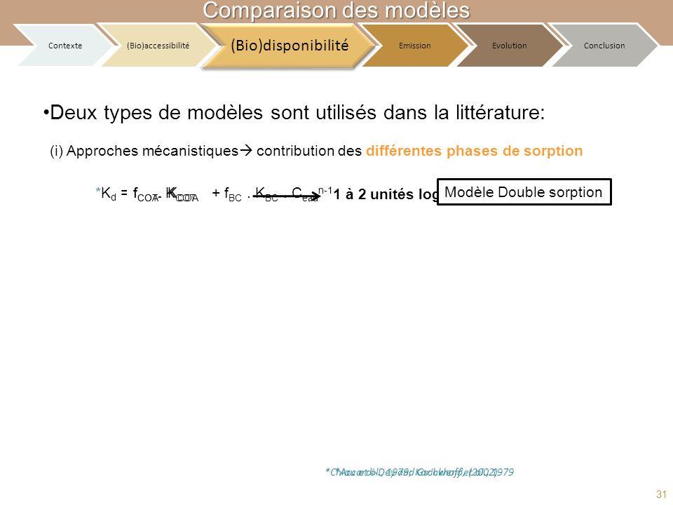 Deux types de modèles sont utilisés dans la littérature: (i) Approches mécanistiques contribution des différentes phases de sorption *K d = 1 à 2 unit