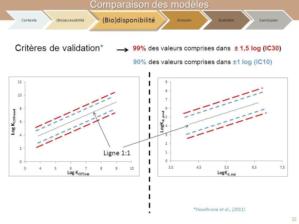 Critères de validation* 90% des valeurs comprises dans ±1 log (IC10) 99% des valeurs comprises dans ± 1,5 log (IC30) Ligne 1:1 *Hawthrone et al., (201
