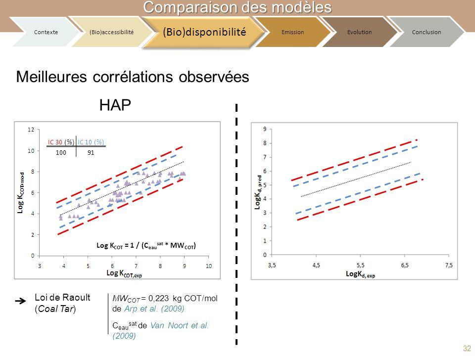 Meilleures corrélations observées HAP Log K COT = 1 / (C eau sat * MW COT ) IC 30 (%)IC 10 (%) 10091 Loi de Raoult (Coal Tar) MW COT = 0,223 kg COT/mo