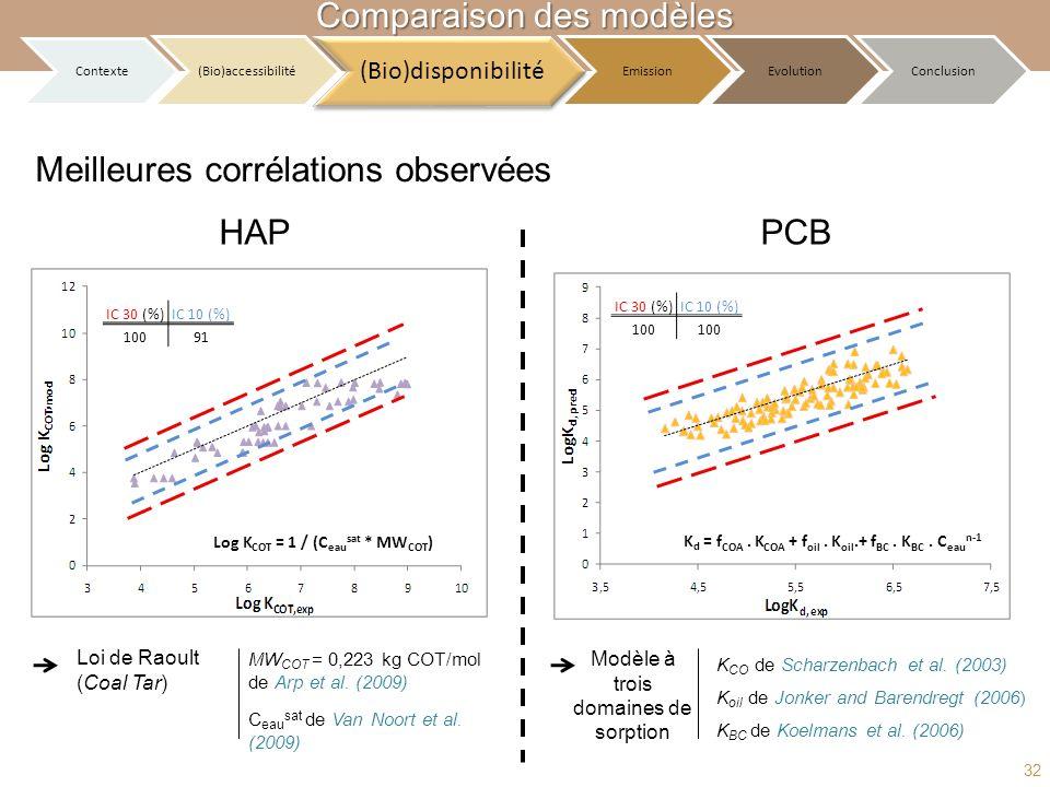 Meilleures corrélations observées HAP Loi de Raoult (Coal Tar) Log K COT = 1 / (C eau sat * MW COT ) IC 30 (%)IC 10 (%) 10091 MW COT = 0,223 kg COT/mo
