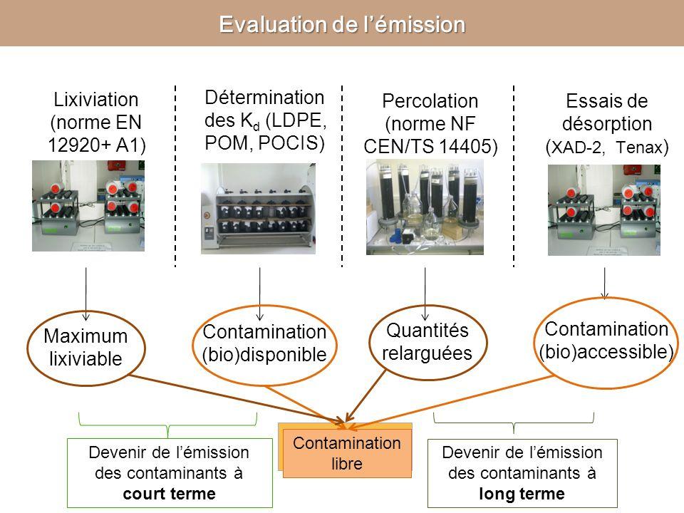 Percolation (norme NF CEN/TS 14405) Lixiviation (norme EN 12920+ A1) Essais de désorption ( XAD-2, Tenax ) Maximum lixiviable Quantités relarguées Con