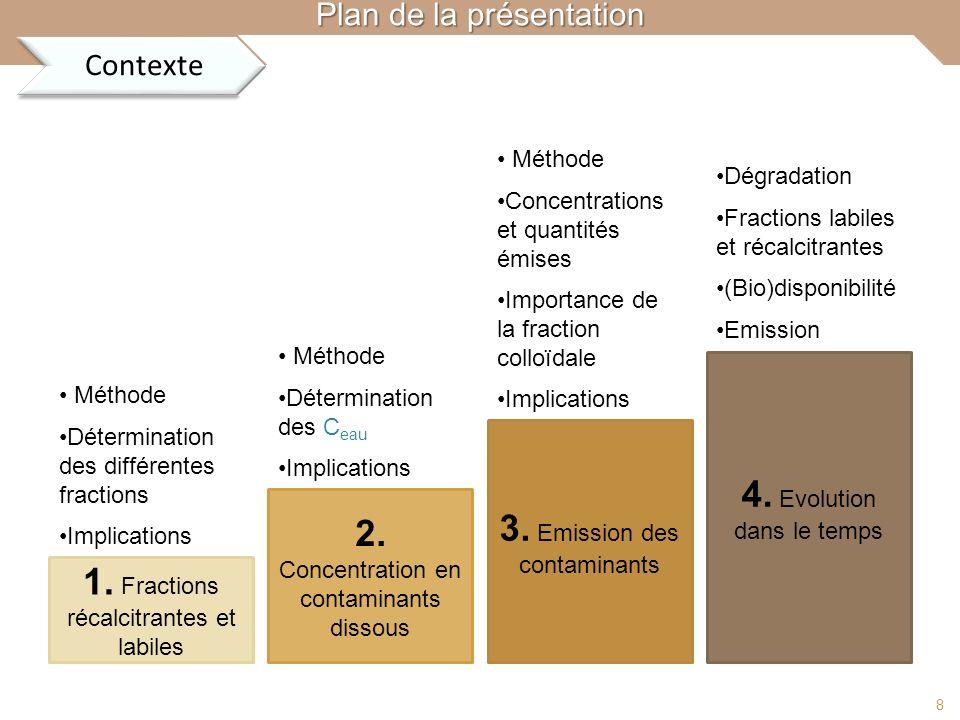 Contexte (Bio)accessibilité(Bio)disponibilitéEmissionEvolutionConclusion Plan de la présentation 1. Fractions récalcitrantes et labiles 2. Concentrati