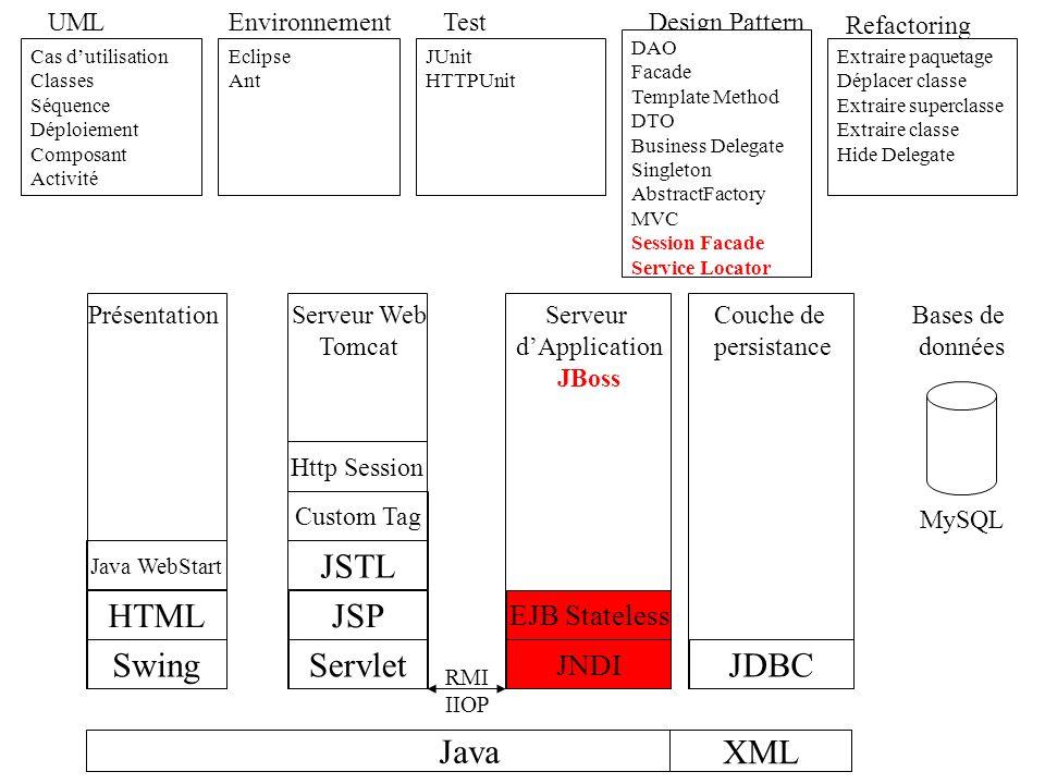 Serveur dApplication JBoss Java UML Cas dutilisation Classes Séquence Déploiement Composant Activité Environnement Eclipse Ant Test JUnit HTTPUnit Ref