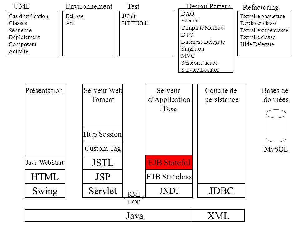 Java UML Cas dutilisation Classes Séquence Déploiement Composant Activité Environnement Eclipse Ant Test JUnit HTTPUnit Refactoring Extraire paquetage