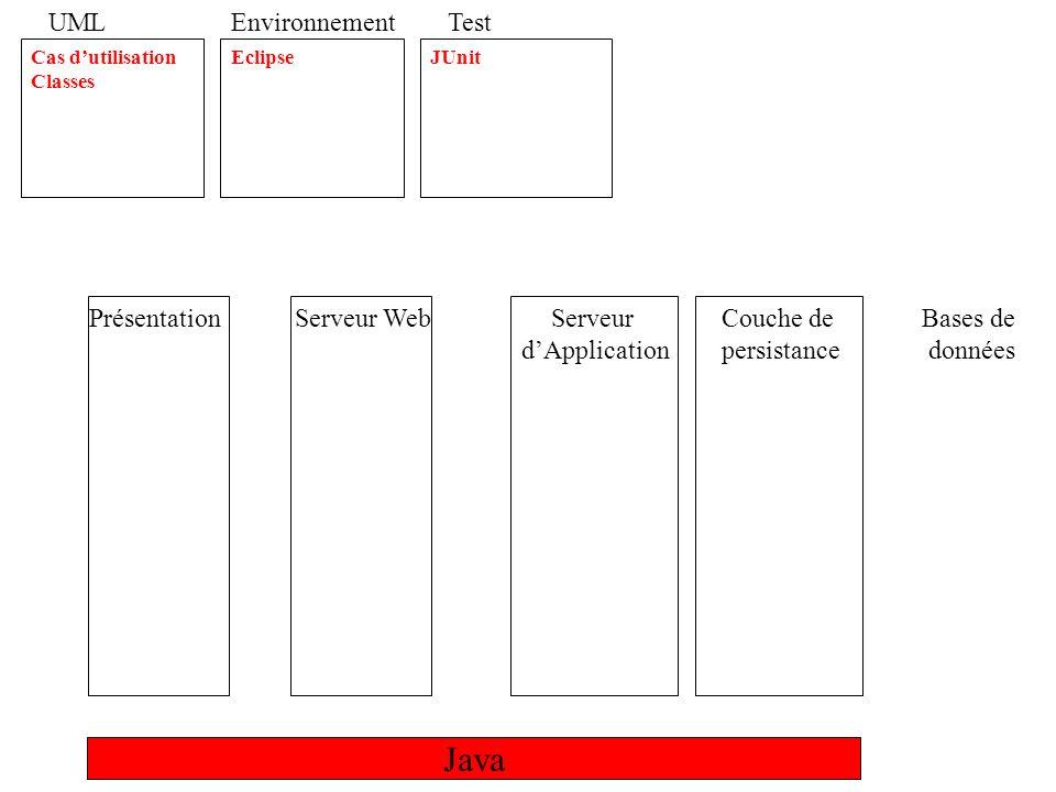 Java UML Cas dutilisation Classes Séquence Déploiement Composant Activité Environnement Eclipse Ant Test JUnit HTTPUnit Refactoring Extraire paquetage Déplacer classe Extraire superclasse Extraire classe Hide Delegate JDBC Design Pattern DAO Facade Template Method DTO Business Delegate Singleton MVC Session Facade Service Locator Swing RMI IIOP HTML Servlet XML JSP JSTL Custom Tag Http Session Java WebStart JNDI EJB Stateless EJB Stateful PrésentationServeur Web Tomcat Serveur dApplication JBoss Couche de persistance Bases de données MySQL