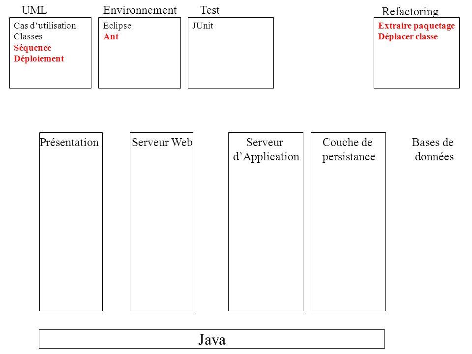 Java UML Cas dutilisation Classes Séquence Déploiement Composant Activité Environnement Eclipse Ant Test JUnit HTTPUnit Refactoring Extraire paquetage Déplacer classe Extraire superclasse Extraire classe Hide Delegate JDBC Design Pattern DAO Facade Template Method DTO Business Delegate Singleton MVC Session Facade Service Locator Unique id Generator Swing RMI IIOP HTML Servlet XML JSP JSTL Custom Tag Http Session Java WebStart JNDI EJB Stateless EJB Stateful Datasource EJB entity PrésentationServeur Web Tomcat Serveur dApplication JBoss Couche de persistance Bases de données MySQL
