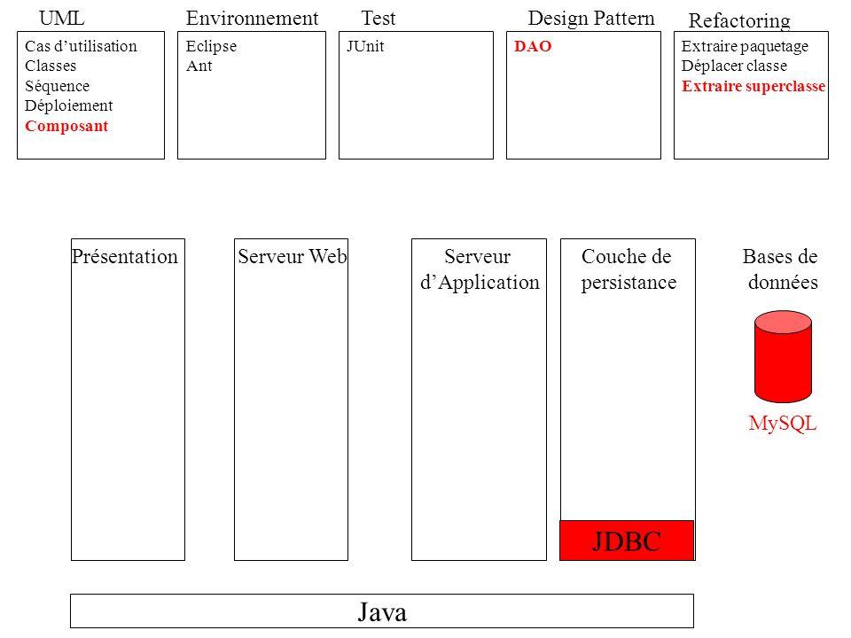 Java UML Cas dutilisation Classes Séquence Déploiement Composant Activité Environnement Eclipse Ant Test JUnit Refactoring Extraire paquetage Déplacer classe Extraire superclasse JDBC Design Pattern DAO Facade Template Method Swing Serveur dApplication PrésentationServeur WebCouche de persistance Bases de données MySQL