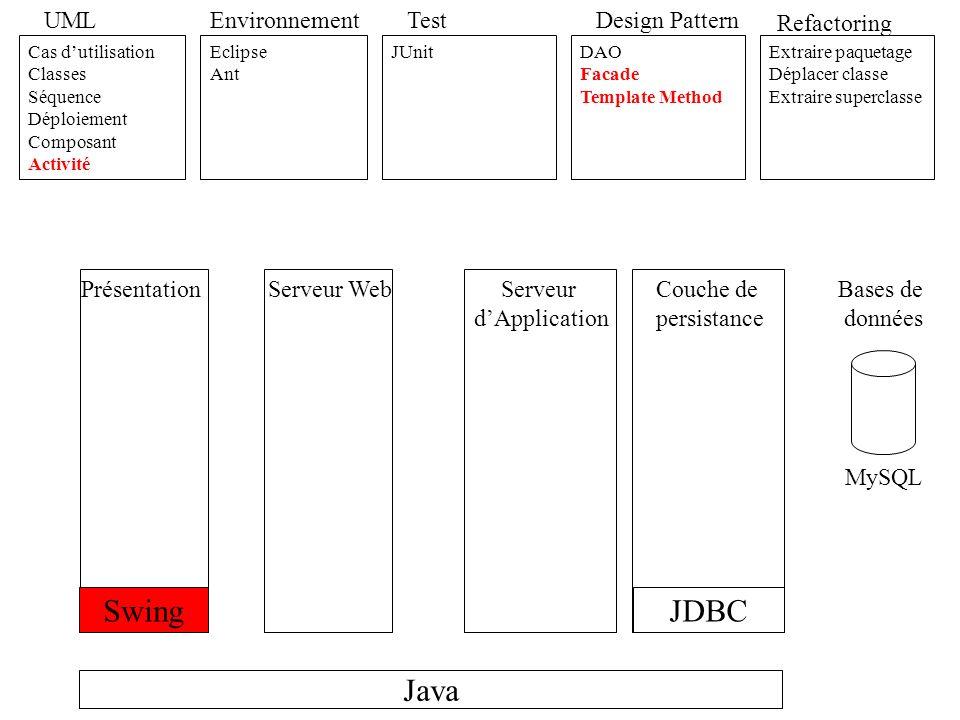 UML Cas dutilisation Classes Séquence Déploiement Composant Activité Environnement Eclipse Ant Test JUnit Refactoring Extraire paquetage Déplacer classe Extraire superclasse JDBC Design Pattern DAO Facade Template Method DTO Business Delegate Swing RMI IIOP Java Serveur dApplication PrésentationServeur WebCouche de persistance Bases de données MySQL