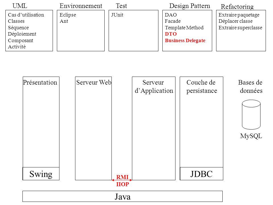 Serveur Web Tomcat Java UML Cas dutilisation Classes Séquence Déploiement Composant Activité Environnement Eclipse Ant Test JUnit HTTPUnit Refactoring Extraire paquetage Déplacer classe Extraire superclasse Extraire classe Hide Delegate JDBC Design Pattern DAO Facade Template Method DTO Business Delegate Singleton Swing RMI IIOP HTML Servlet Serveur dApplication PrésentationCouche de persistance Bases de données MySQL