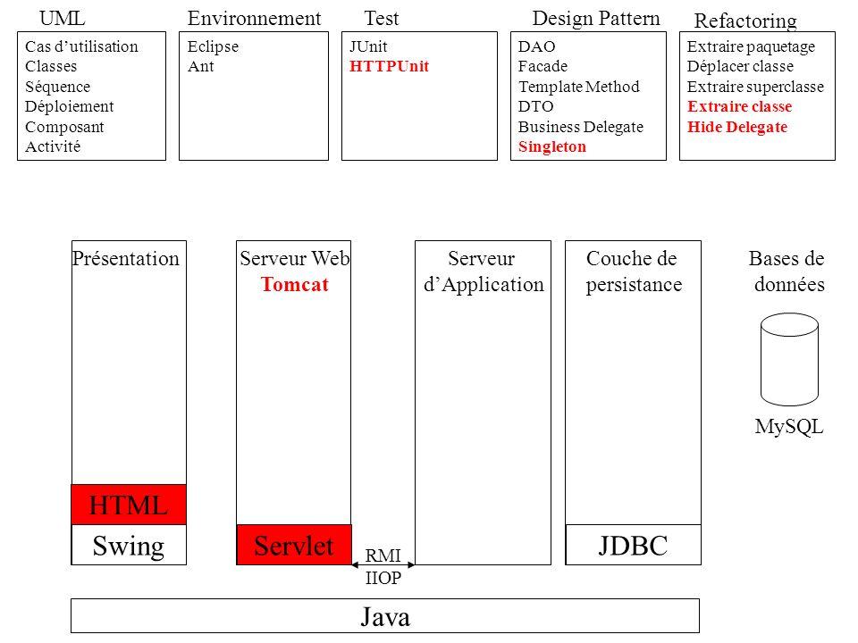 Java UML Cas dutilisation Classes Séquence Déploiement Composant Activité Environnement Eclipse Ant Test JUnit HTTPUnit Refactoring Extraire paquetage Déplacer classe Extraire superclasse Extraire classe Hide Delegate JDBC Design Pattern DAO Facade Template Method DTO Business Delegate Singleton AbstractFactory Swing RMI IIOP HTML Servlet XML Serveur dApplication PrésentationServeur Web Tomcat Couche de persistance Bases de données MySQL